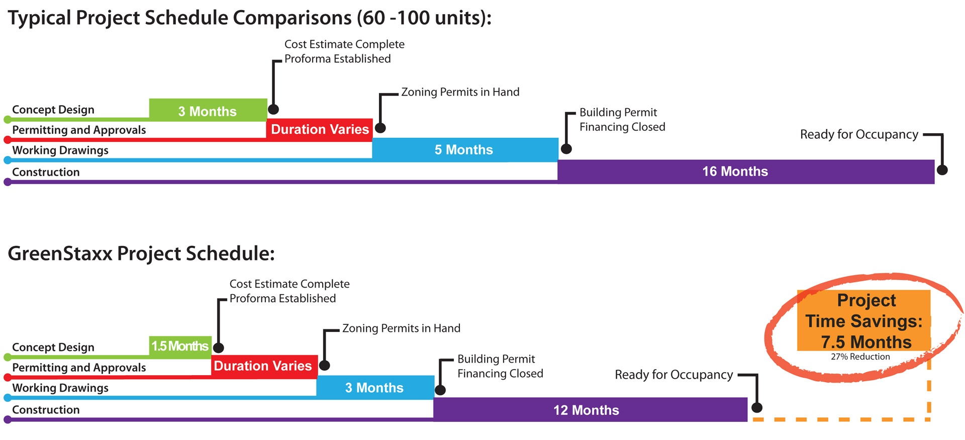 Typical Project Schedule Comparisons